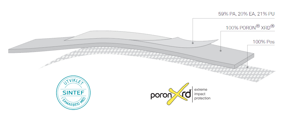 Poron XRD støtabsorberende materiale