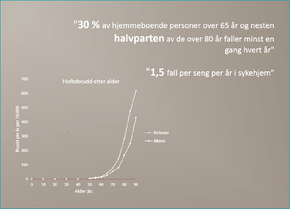 Statistikk hoftebrudd